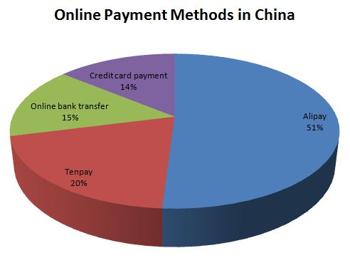 different payment methods online