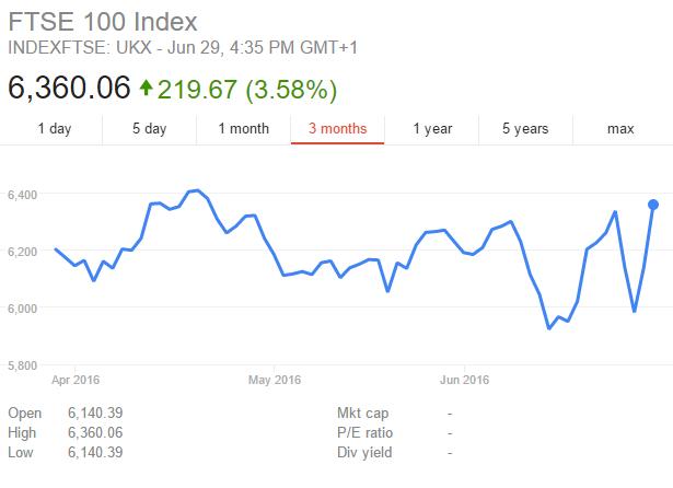 FTSE 100 3 Month Graph