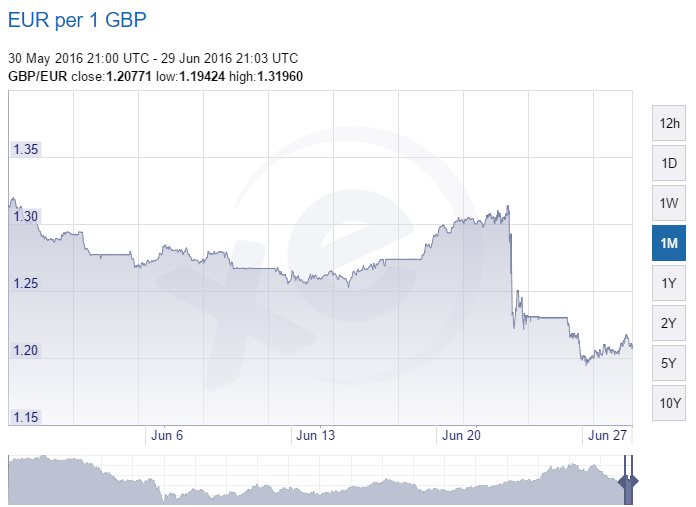 GBP EUR Exchange Rate 1 Month Graph