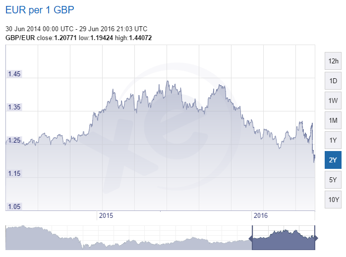 GBP EUR Exchange Rate 2 Year Graph